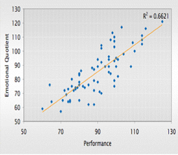 EQ predicts performance