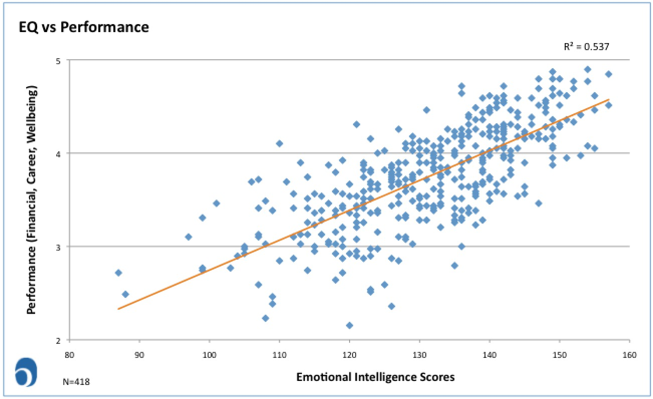 Leadership Success and Emotional Intelligence in the Middle East