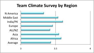 hrd climate survey A study of organizational climate and culture in an indian nationalized bank using an octapace survey abstract the research paper is essentially a culture study survey at one of the top banks of india it intends to study the present level of organizational climate and analyze the eight components of octapace culture it aims to analyse.