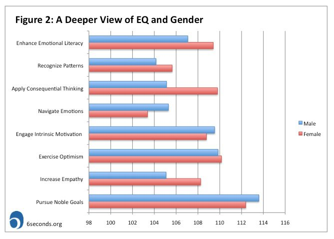 difference in emotional intelligence among gender Analysing self concept and emotional intelligence among adolescents with respect to gender aakriti mehta the gender difference also plays an important role.