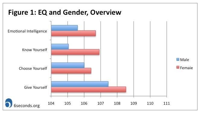 gender and emotion essay