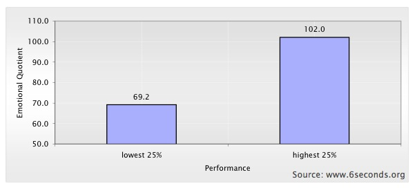 White Paper: Stress, EQ, and Performance in Healthcare