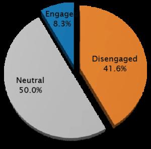 employee-engagement-case
