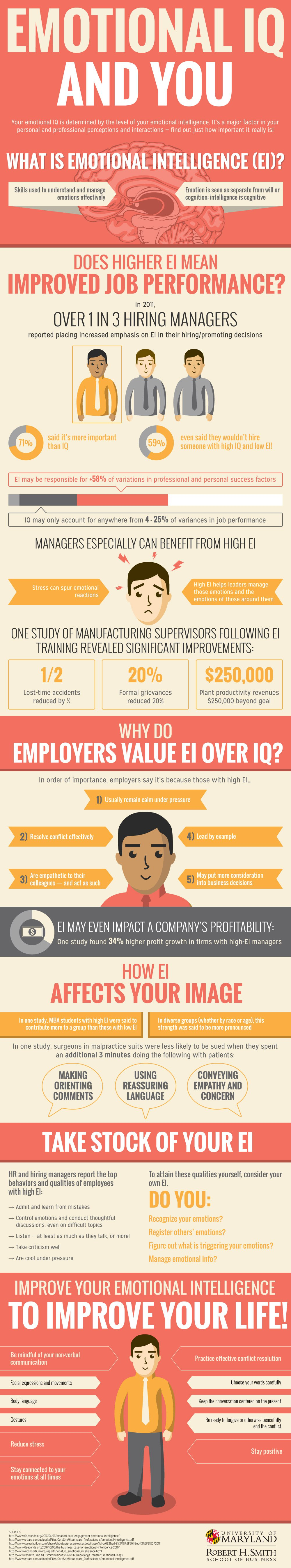 Emotional Intelligence For Your Career
