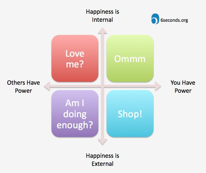 Take Ownership of Your Happiness