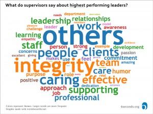 top-leader-supervisor-cloud
