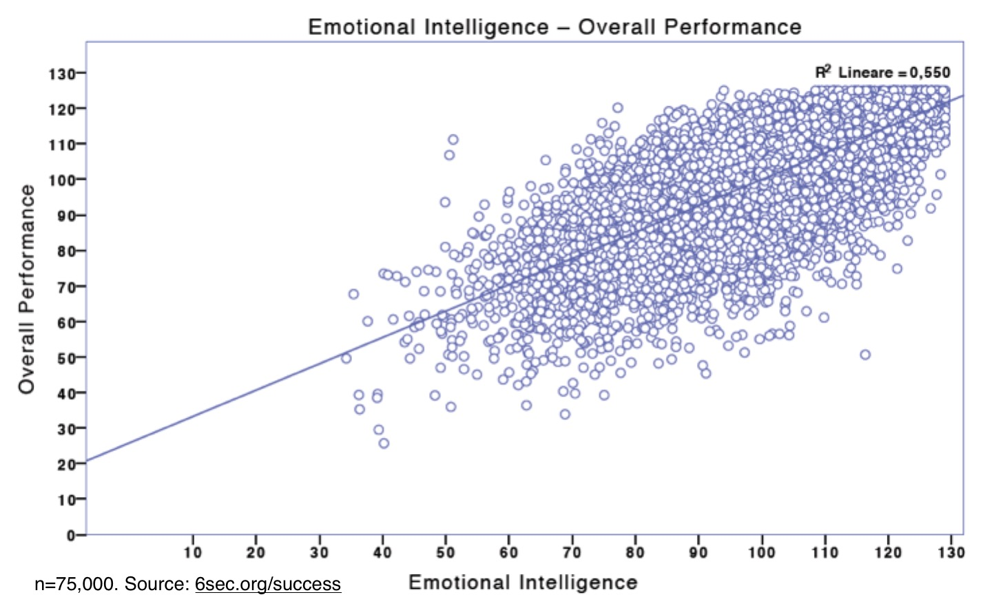 emotional intelligence dissertation results Results (based on 62 evaluate claims that emotional intelligence is significantly related to through emotional intelligence unpublished dissertation.