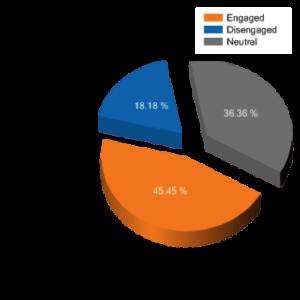 %engaged