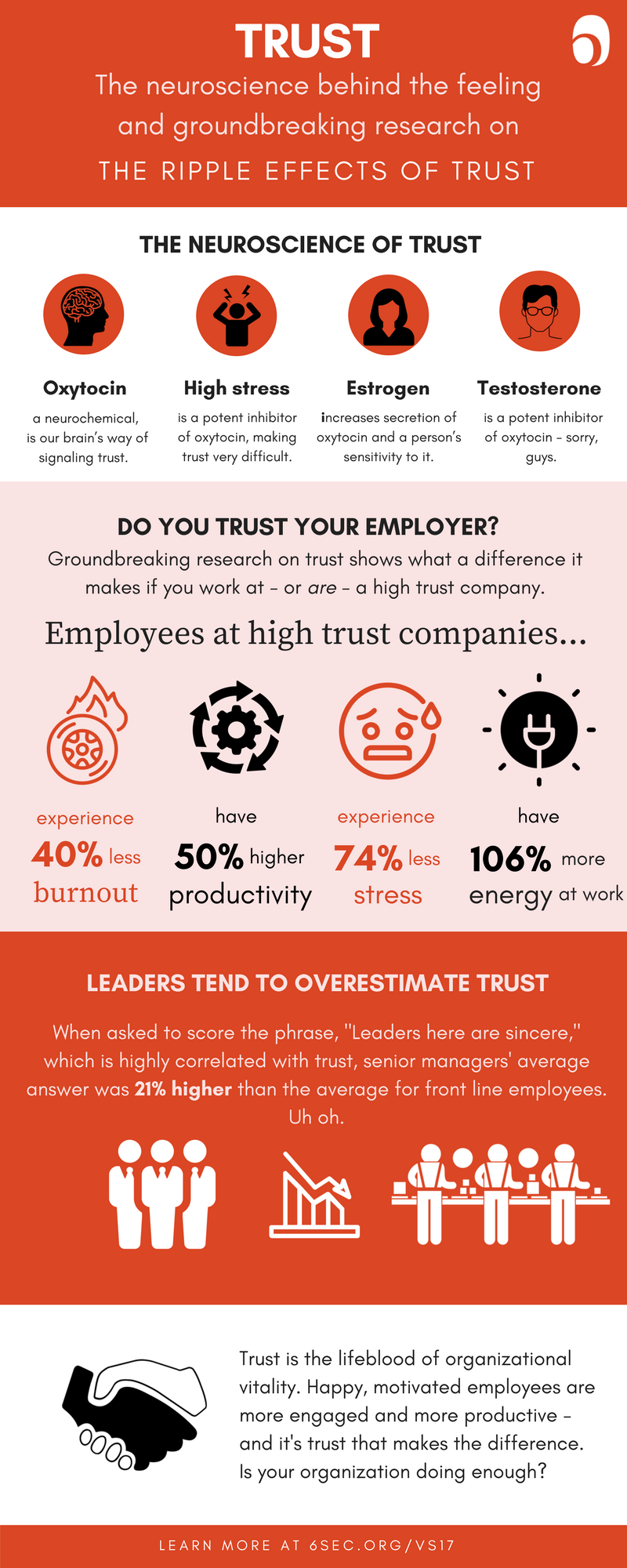 Trust infographic six seconds click here to get your trust infographic xflitez Images